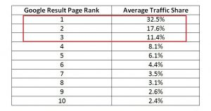 average traffic share Google rank